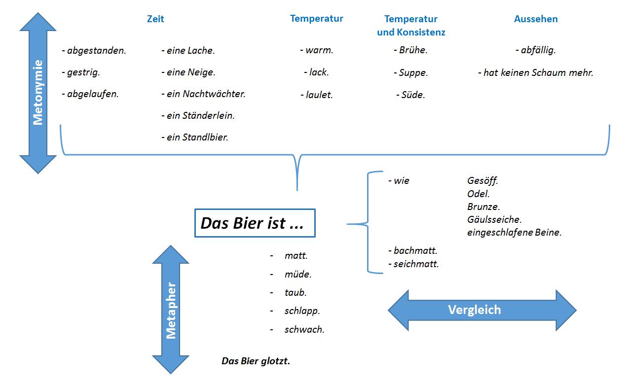 Sinnrelationen_mattes_Bier